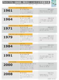 本屋大賞最有力候補『みかづき』塾歴史年表を作ってみた